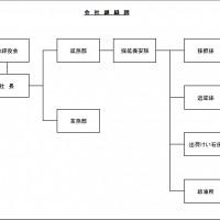 会社組織図2