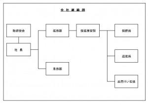会社組織図3